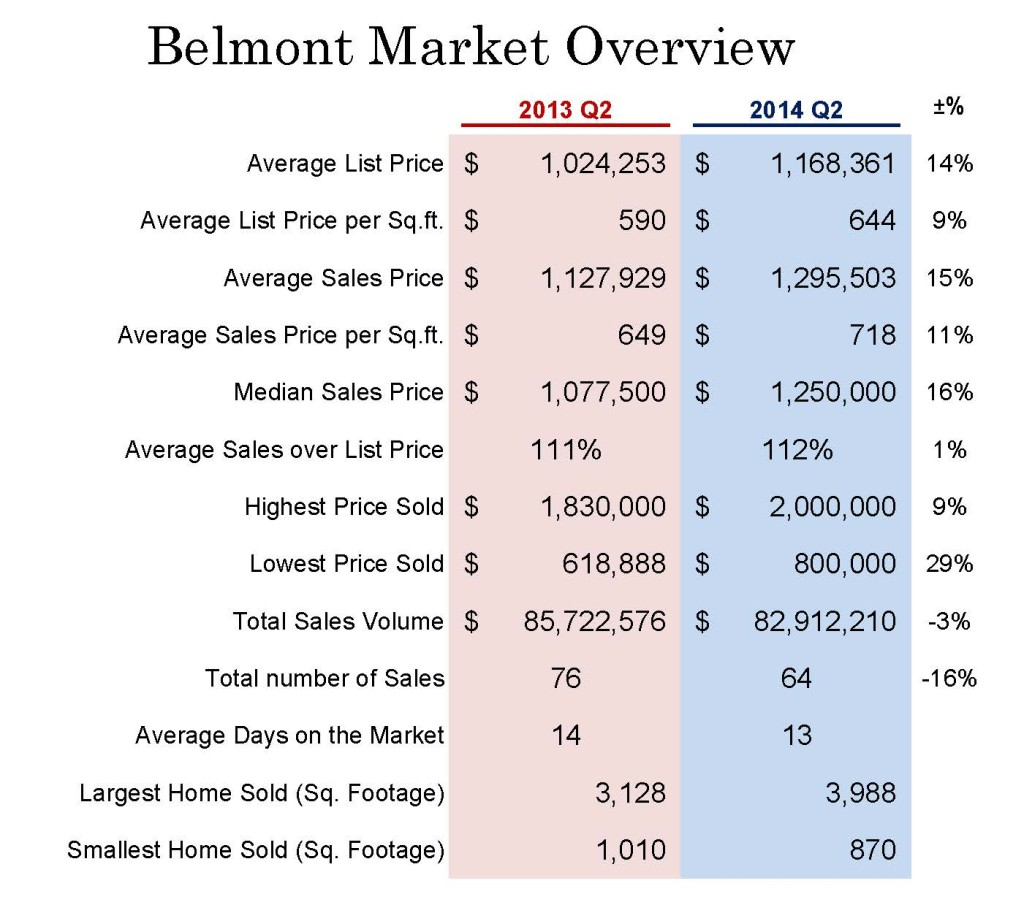 Market Overview_Belmont